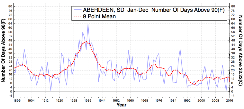 ABERDEEN_SD_#DaysAboveMaximumTemperatureThreshold90F_Jan_Dec_1895_2015