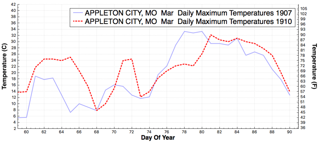 APPLETONCITY_MO_DailyMaximumTemperatureF_Mar_Mar_1907_1910