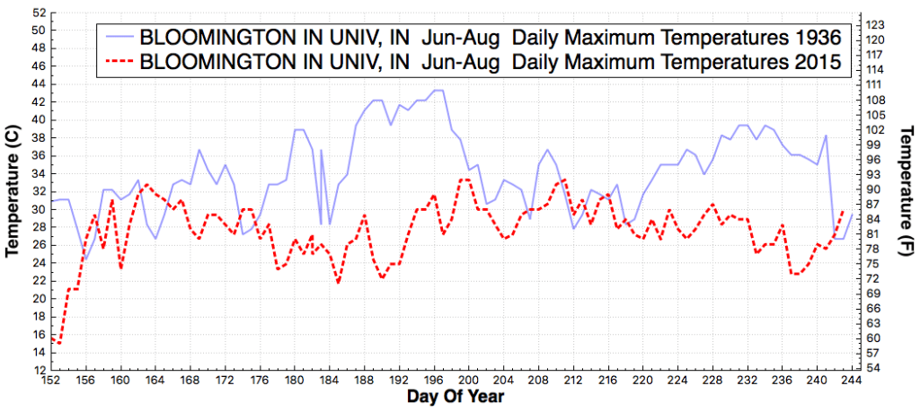 BLOOMINGTONINUNIV_IN_DailyMaximumTemperatureF_Jun_Aug_1936