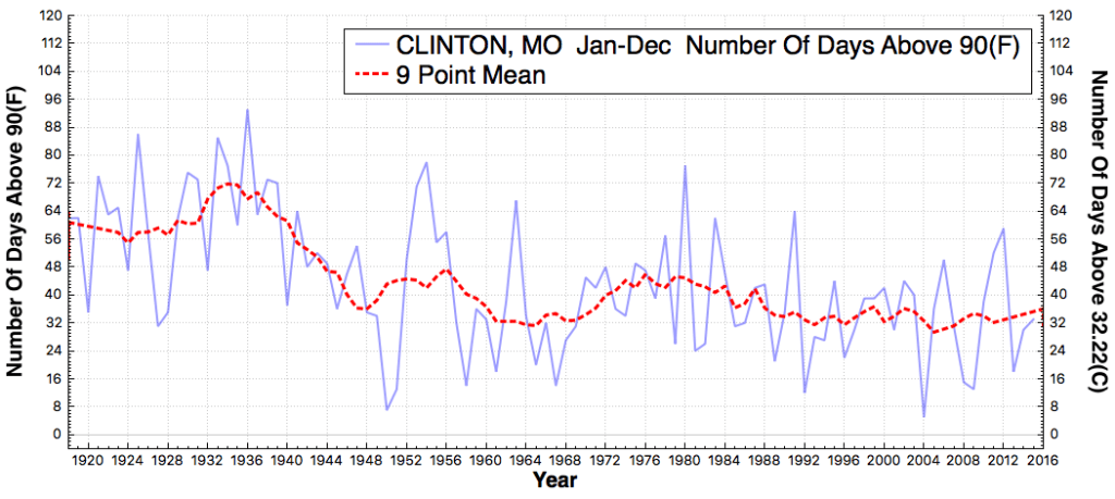 CLINTON_MO_#DaysAboveMaximumTemperatureThreshold90F_Jan_Dec_1919_2015