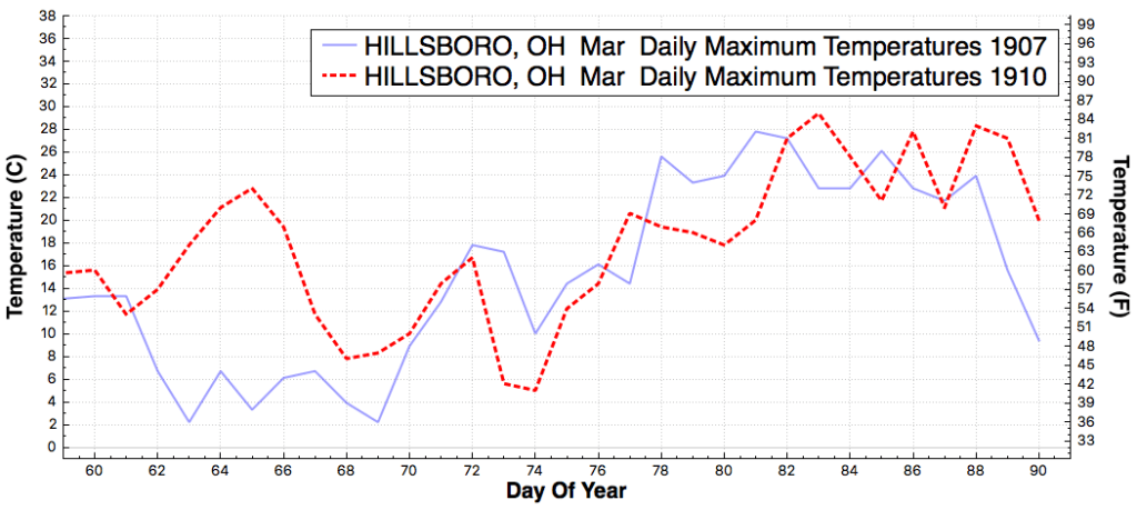 HILLSBORO_OH_DailyMaximumTemperatureF_Mar_Mar_1907_1910