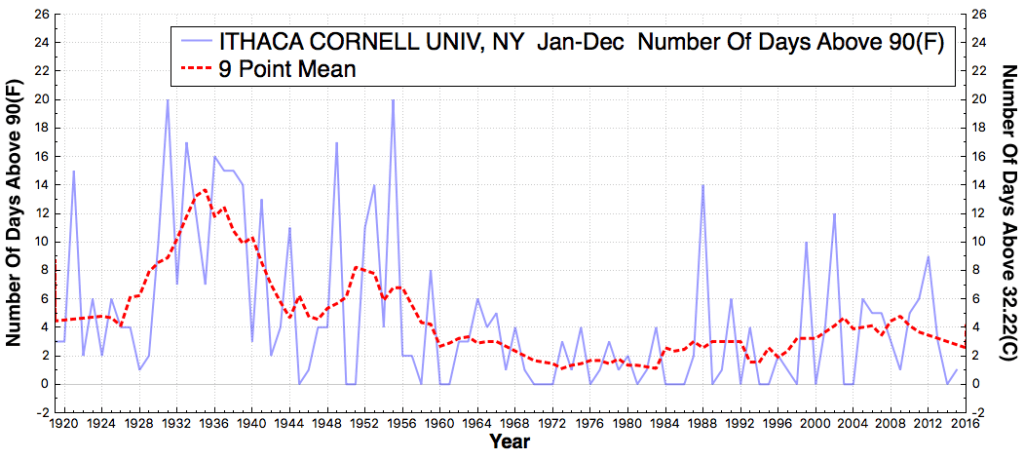 ITHACACORNELLUNIV_NY_#DaysAboveMaximumTemperatureThreshold90F_Jan_Dec_1920_2015