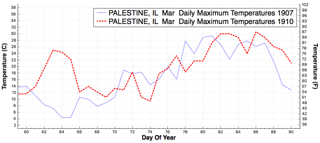 PALESTINE_IL_DailyMaximumTemperatureF_Mar_Mar_1907_1910