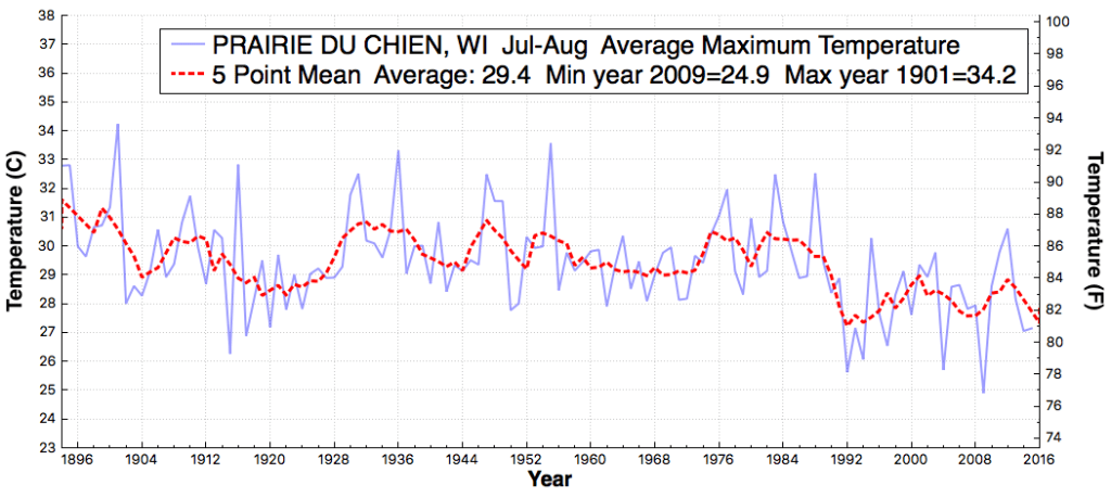 PRAIRIEDUCHIEN_WI_AverageMaximumTemperature_Jul_Aug_1895_2015