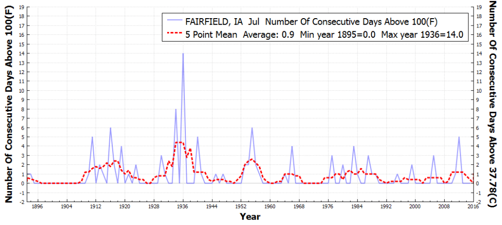 FAIRFIELD_IA_#ConsecutiveDaysAboveMaxTempThreshold100F_Jul_Jul_1850_2015