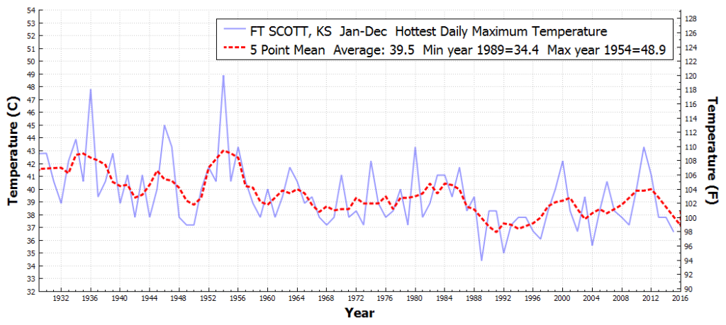 FTSCOTT_KS_HottestDailyMaximumTemperature_Jan_Dec_1930_2015