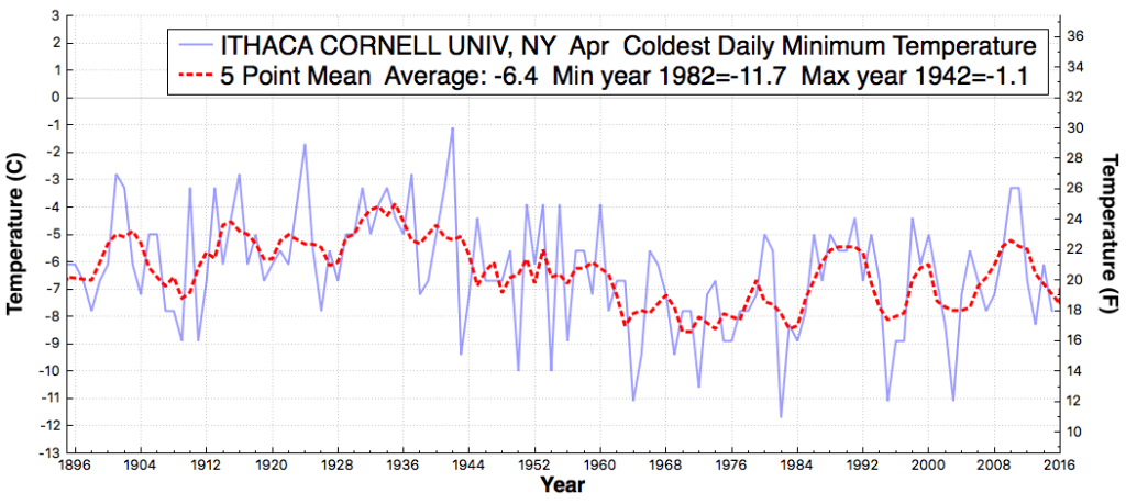 ITHACACORNELLUNIV_NY_ColdestDailyMinimumTemperature_Apr_Apr_1896_2016