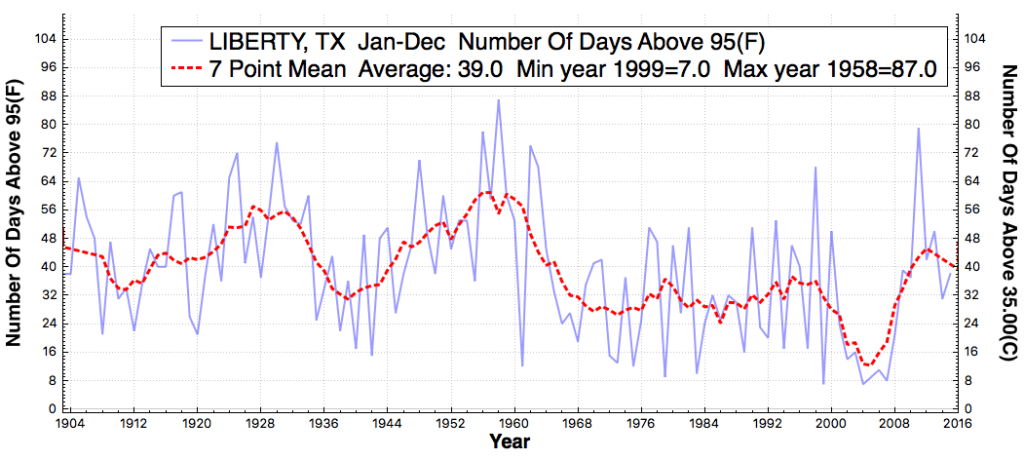 LIBERTY_TX_#DaysAboveMaximumTemperatureThreshold95F_Jan_Dec_1900_2015
