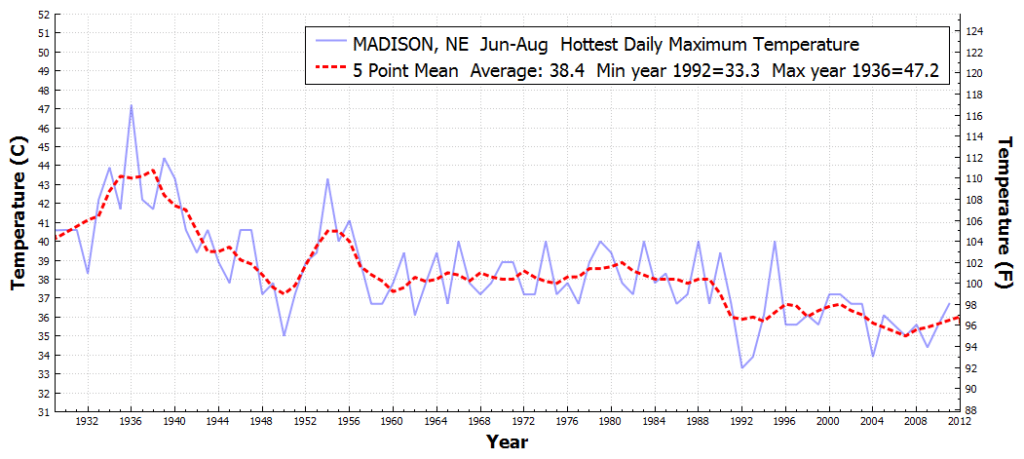MADISON_NE_HottestDailyMaximumTemperature_Jun_Aug_1930_2016