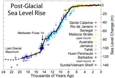 Post-Glacial_Sea_Level (2)