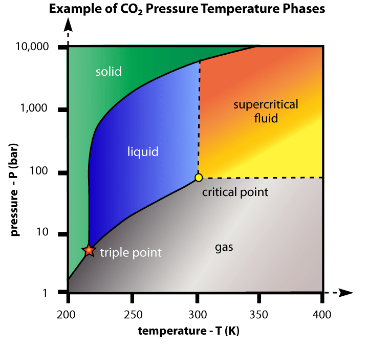 ethylene phase diagram semi auto pistol parts greenhouse gases warm the atmosphere | deplorable climate science blog