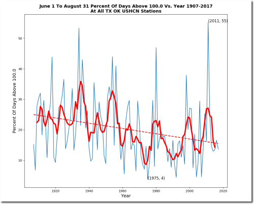 small resolution of 2011 beat out 1934 for the largest percentage of 100 degree days