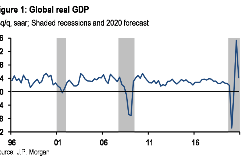 JPMorgan Now Expects A Global Depression In The Second Quarter