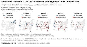 Pew: Democrats Represent 41 Of 44 Districts With Highest COVID-19 Death Tolls