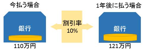 割引率の具体例3