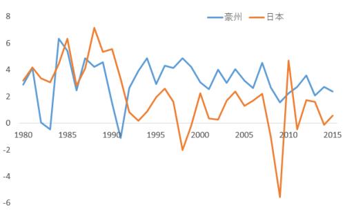 豪州と日本の経済成長率推移