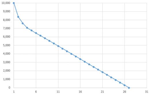 各年の簿価推移