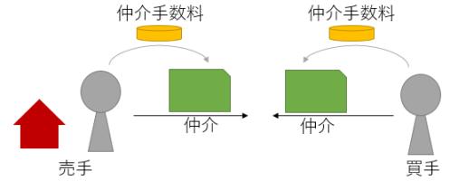 仲介手数料のイメージ図