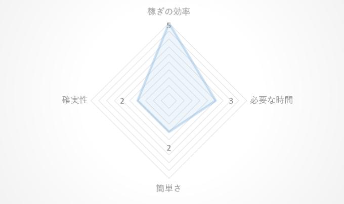 フランチャイズのレーダーチャート