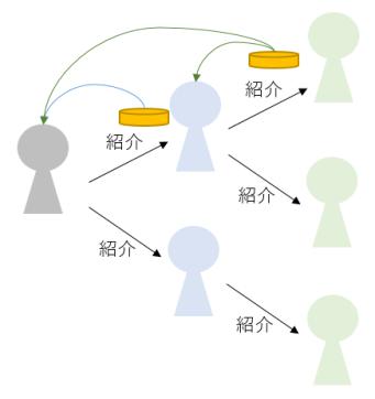 ネットワークビジネス概念図