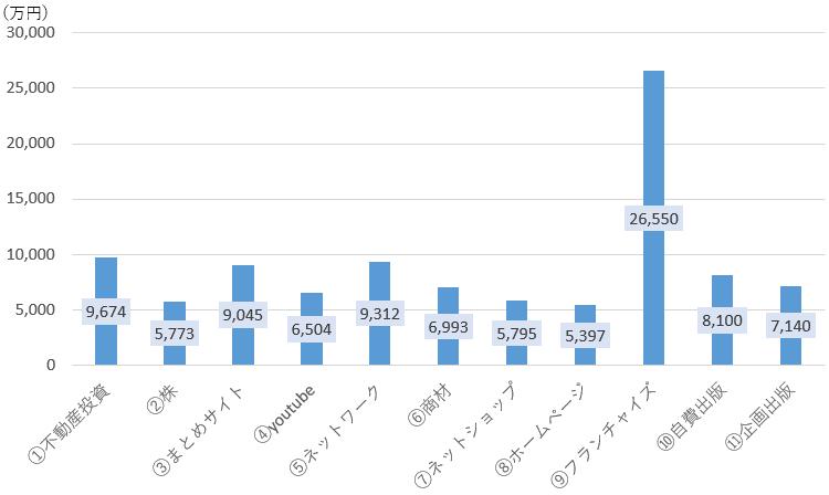 30年目の現金の推移