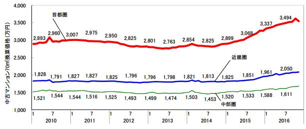 2016年マンション価格の推移
