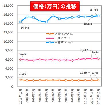 2016年の価格の推移