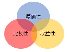 価格の3面性