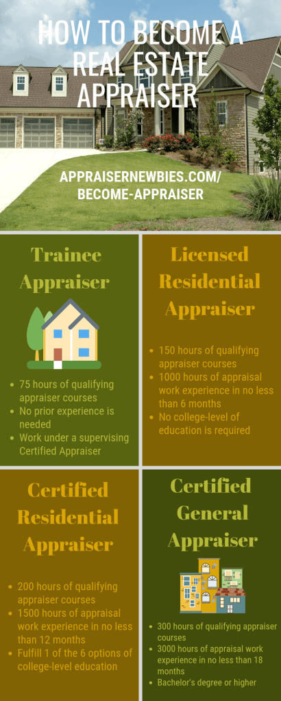 become real estate appraiser