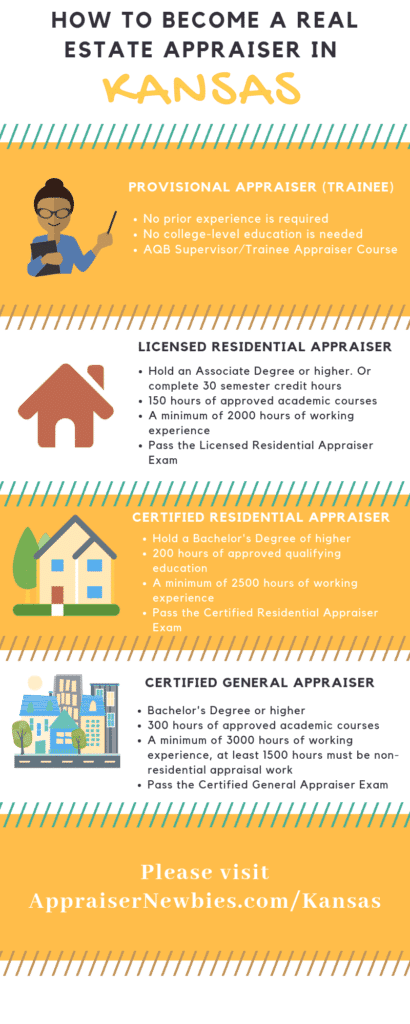 How to Become a Real Estate Appraiser in Kansas