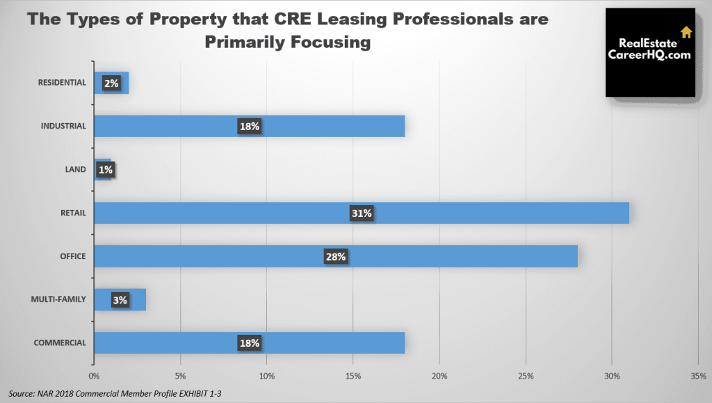 Commercial real estate agent leasing business