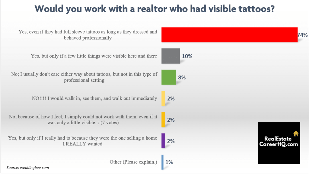 real estate agent tattoo poll