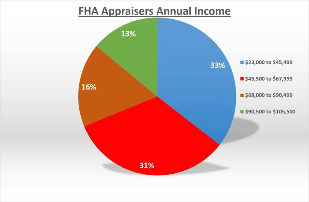 FHA Appraisers Annual Income