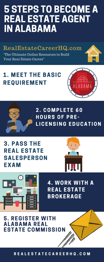 Inforgraphic- How to become a real estate agent in Alabama?