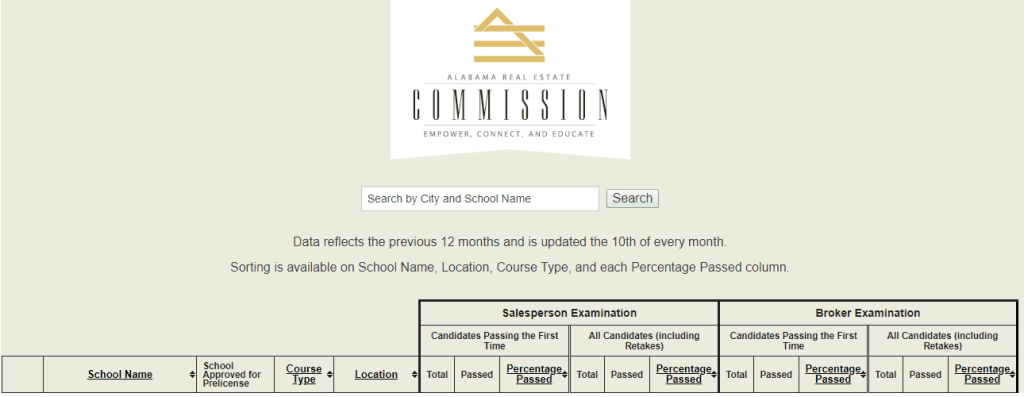 Alabama real estate commission school passing rate