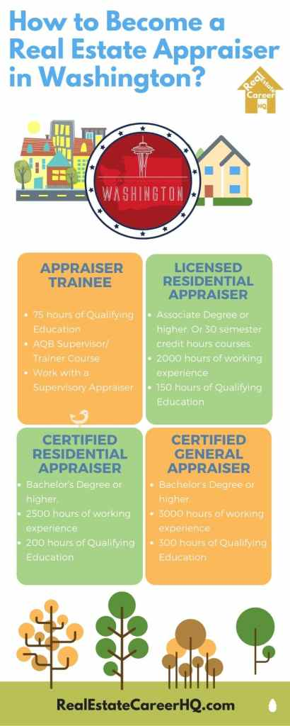 Washington Real Estate Appraiser License