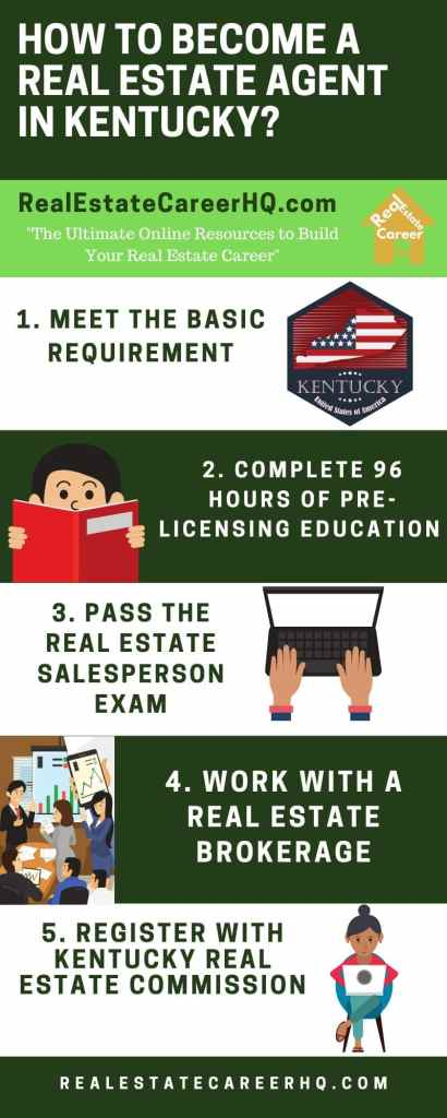 Infographic with Steps to Become a Real Estate Agent in Kentucky