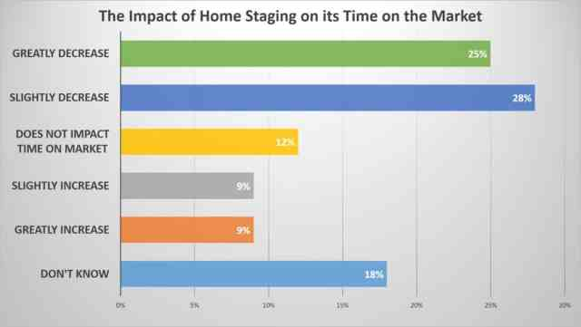 Home staging impact on listing time