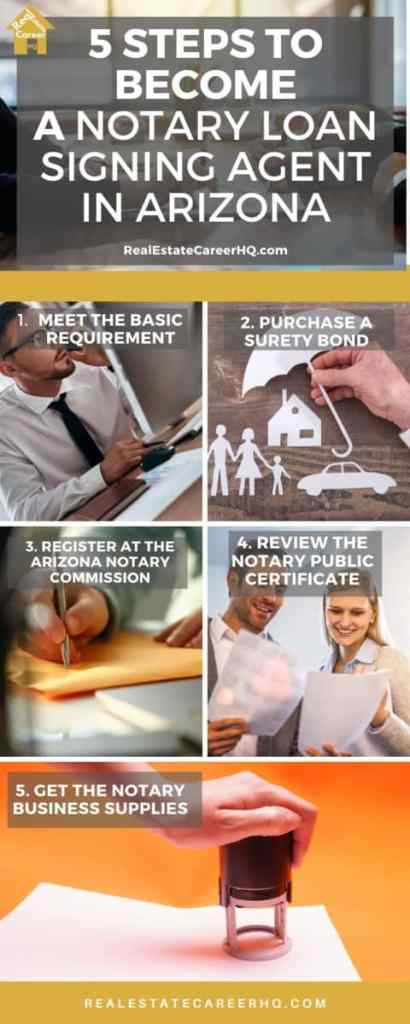 Steps to Become a Notary Loan Signing Agent in Arizona
