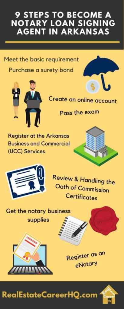 Steps to Become a Notary Loan Signing Agent in Arkansas