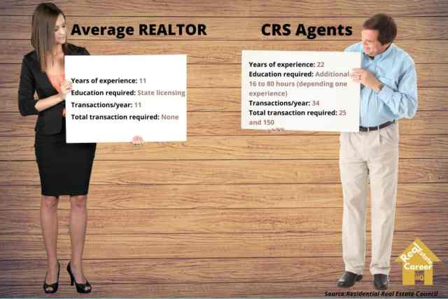 CRS agents and average REALTOR comparison