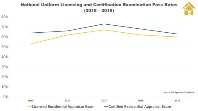 National Uniform Licensing and Certification Examination Pass Rates (2015 – 2019)