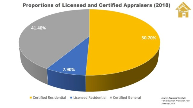 Proportions of Licensed and Certified Appraisers 2018