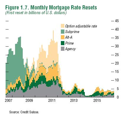 Mortgage ARM Loan Resets