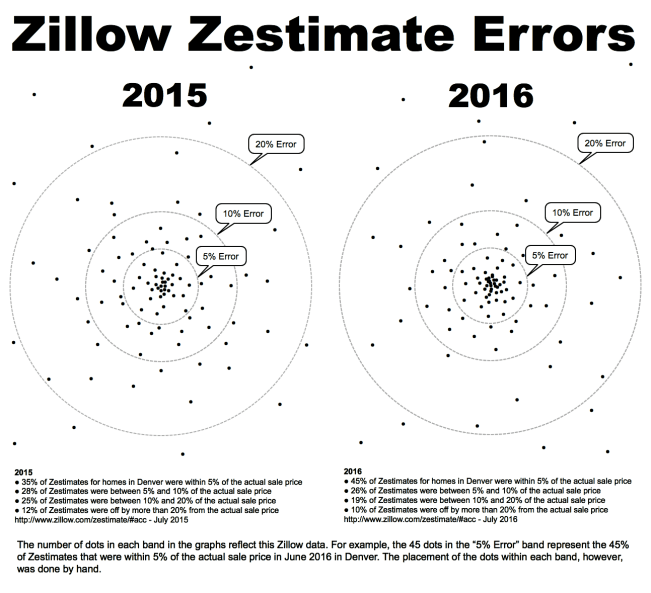 Zestimate Error bullseye 2015 2016
