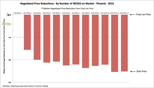 Difference between final list price and sold price for homes by weeks on the market