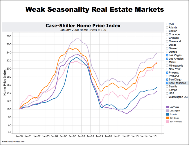 Weakly seasonal real estate markets