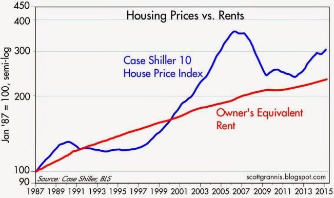 House price vs rent