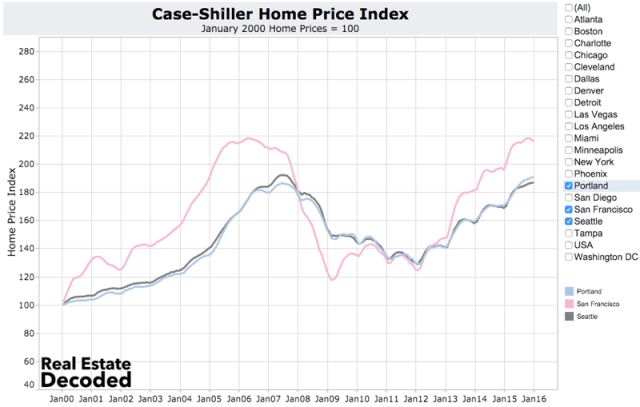 Case-Shiller Home Price Index - Portland, San Francisco and Seattle are the Hottest Real Estate Markets