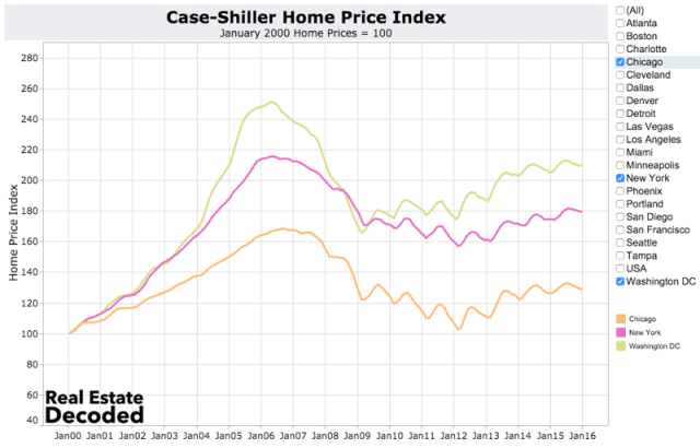 Case-Shiller Home Price Index coolest home price cities are Chicago, New York and Washington DC